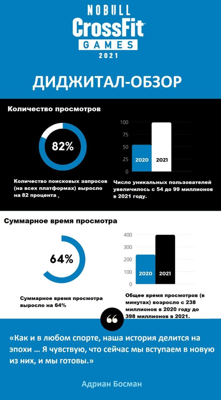 Статистика кроссфита